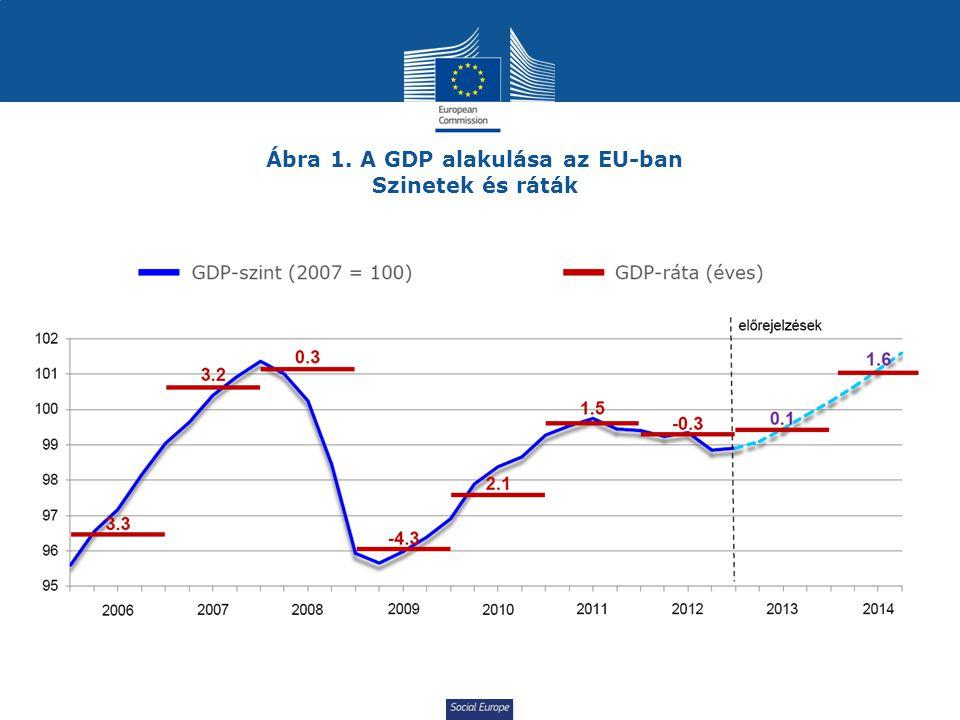 Ábra 1. A GDP alakulása az EU-ban