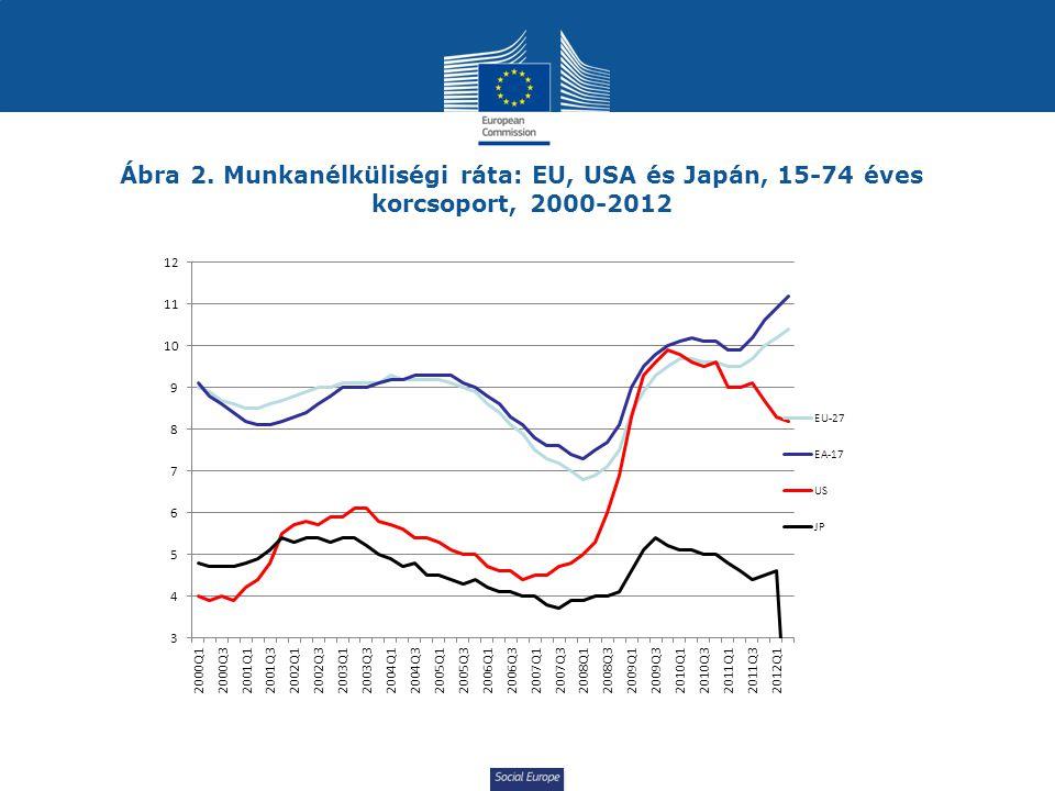 Ábra 2. Munkanélküliségi ráta: EU, USA és Japán, 15-74 éves korcsoport, 2000-2012