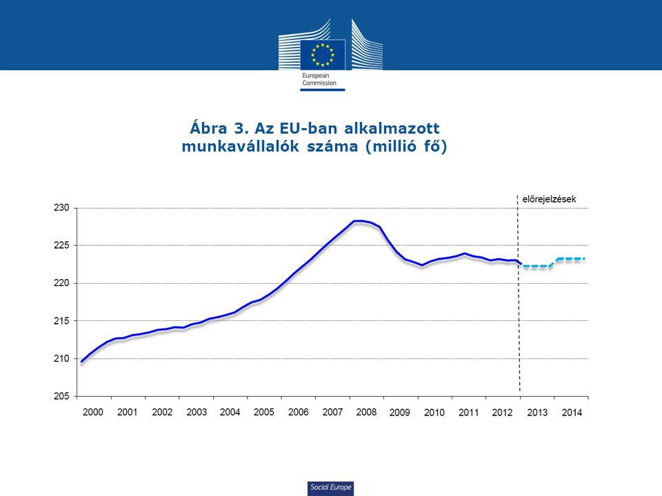 Ábra 3. Az EU-ban alkalmazott munkavállalók száma (millió fő)