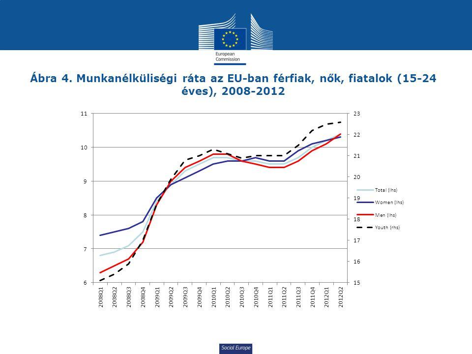 Ábra 4. Munkanélküliségi ráta az EU-ban férfiak, nők, fiatalok (15-24 éves), 2008-2012