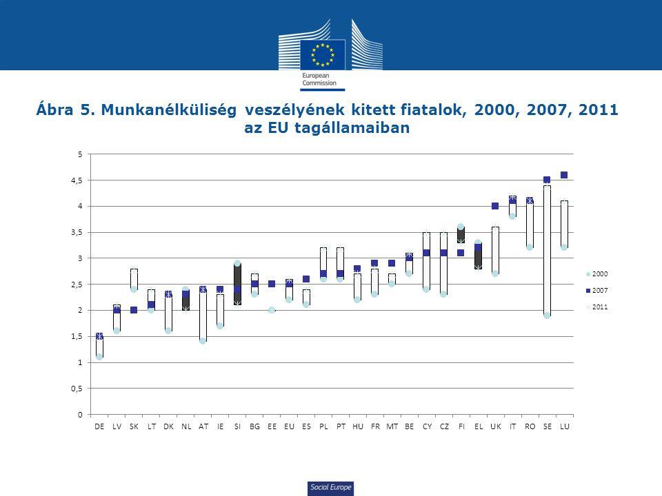 Ábra 5. Munkanélküliség veszélyének kitett fiatalok, 2000, 2007, 2011 az EU tagállamaiban