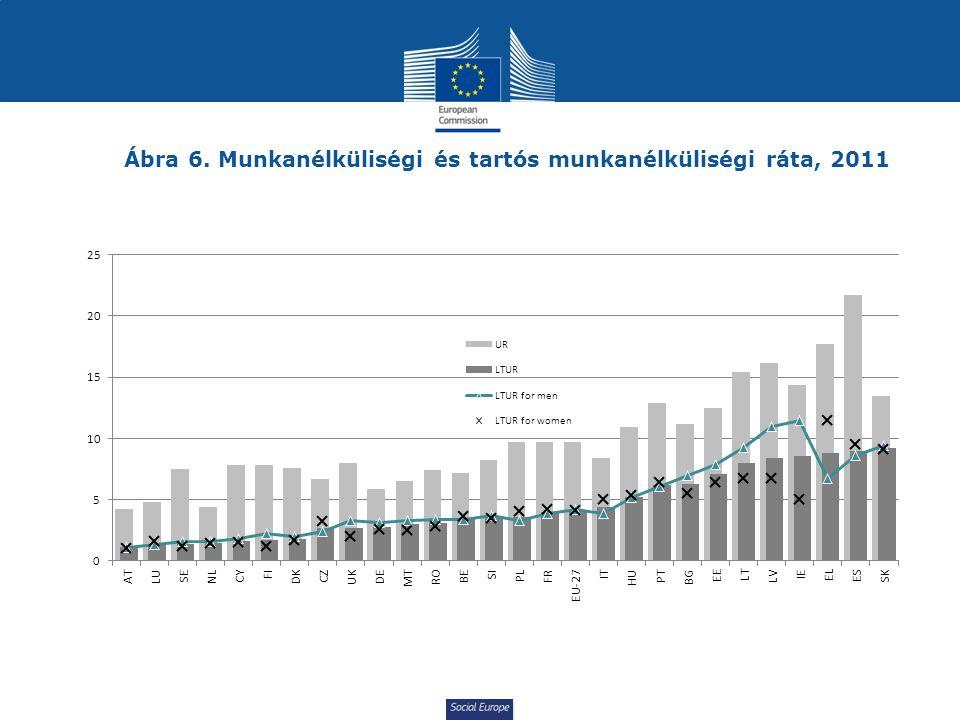 Ábra 6. Munkanélküliségi és tartós munkanélküliségi ráta, 2011