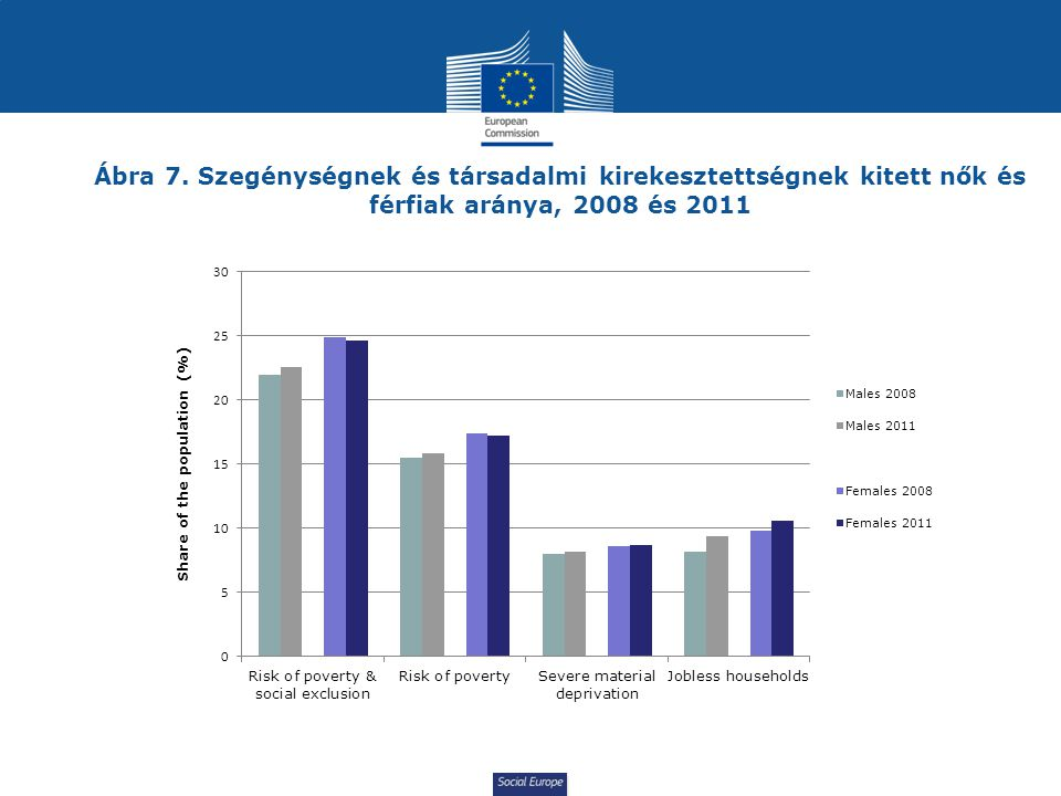Ábra 7. Szegénységnek és társadalmi kirekesztettségnek kitett nők és férfiak aránya, 2008 és 2011