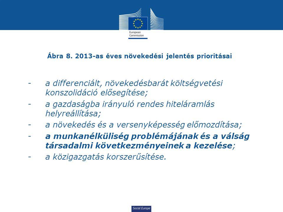 Ábra 8. 2013-as éves növekedési jelentés prioritásai