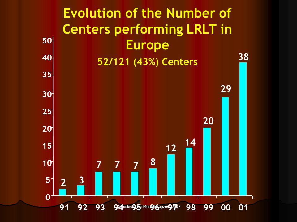 Evolution of the Number of Centers performing LRLT in Europe