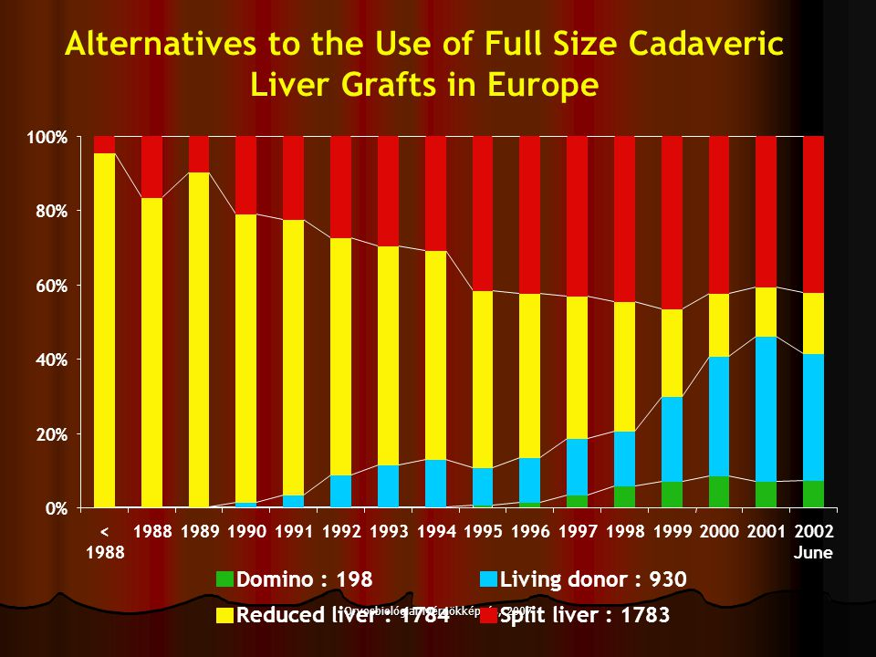 Alternatives to the Use of Full Size Cadaveric