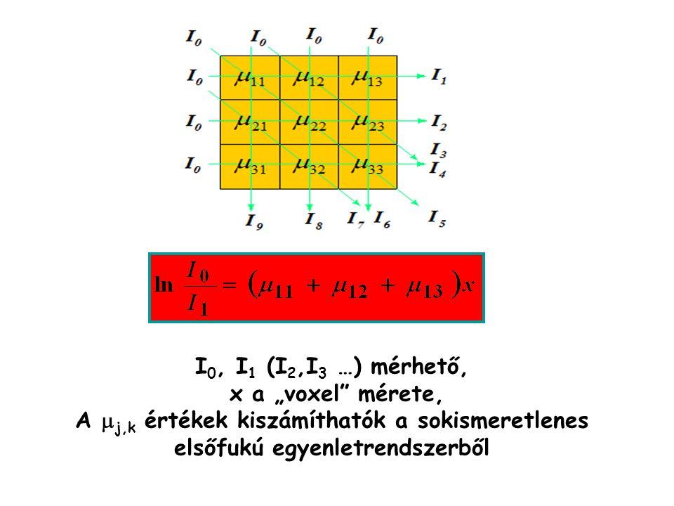 """I0, I1 (I2,I3 …) mérhető, x a """"voxel mérete, A mj,k értékek kiszámíthatók a sokismeretlenes elsőfukú egyenletrendszerből."""