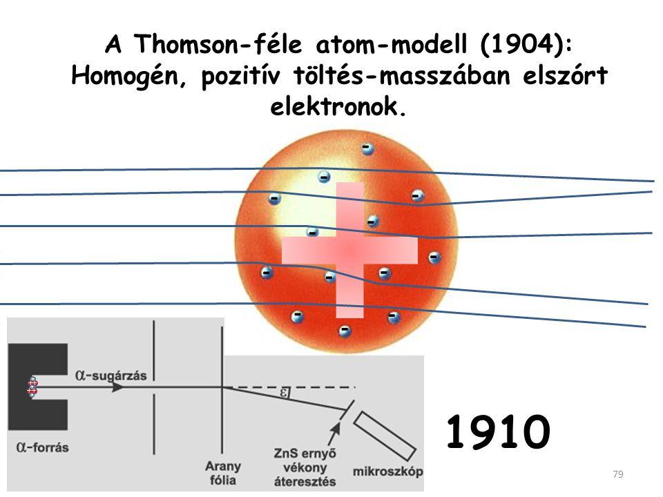 A Thomson-féle atom-modell (1904): Homogén, pozitív töltés-masszában elszórt elektronok.