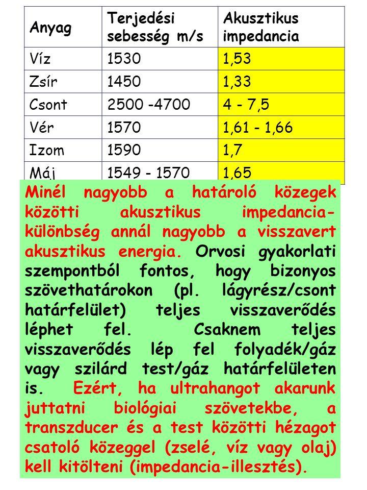 Anyag Terjedési sebesség m/s. Akusztikus impedancia. Víz. 1530. 1,53. Zsír. 1450. 1,33. Csont.