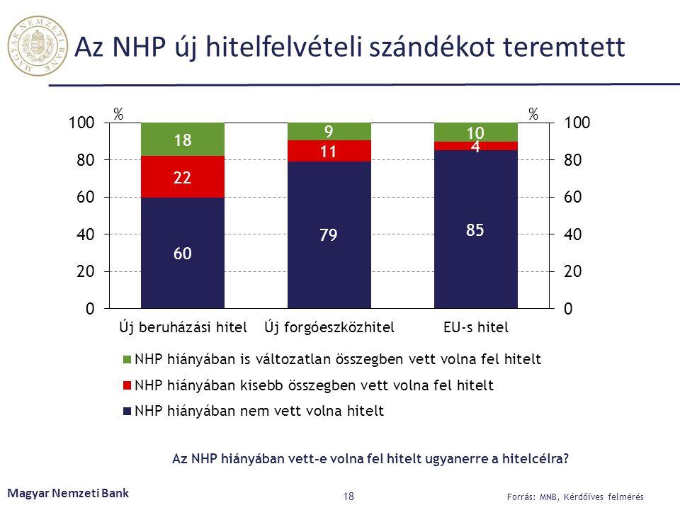 Az NHP új hitelfelvételi szándékot teremtett