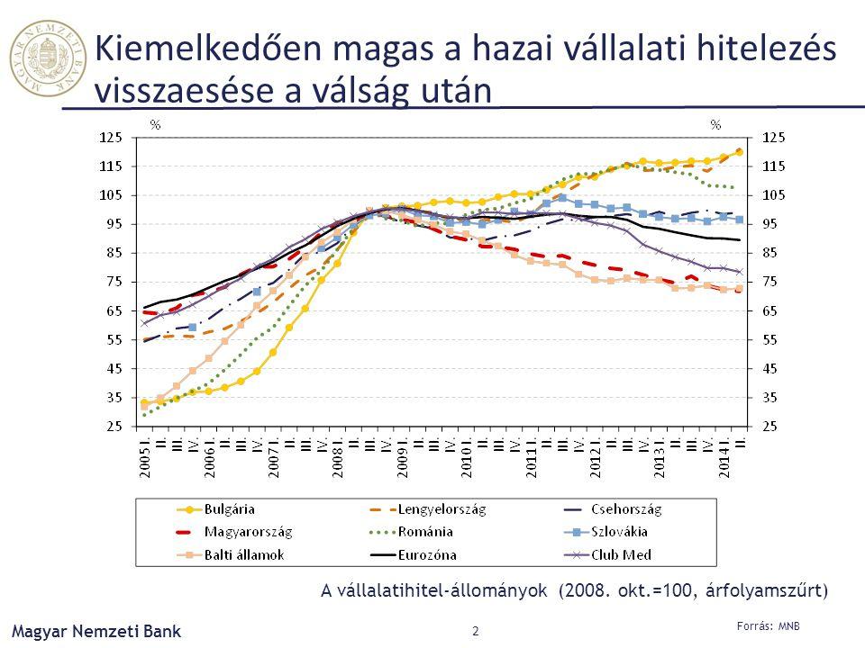 Kiemelkedően magas a hazai vállalati hitelezés visszaesése a válság után
