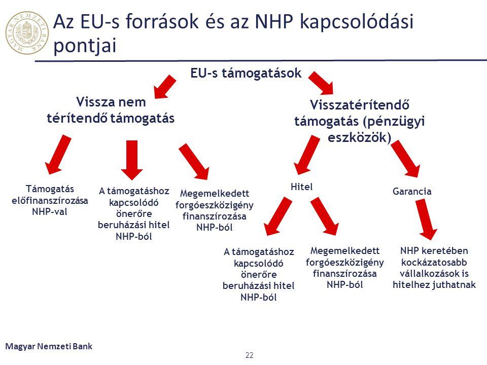Az EU-s források és az NHP kapcsolódási pontjai