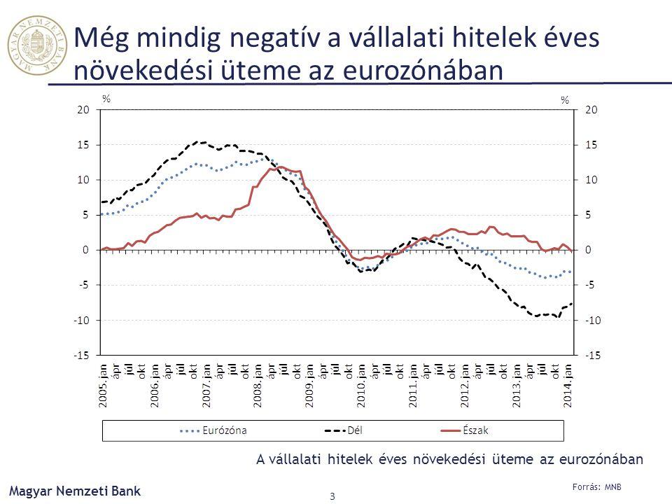 Még mindig negatív a vállalati hitelek éves növekedési üteme az eurozónában