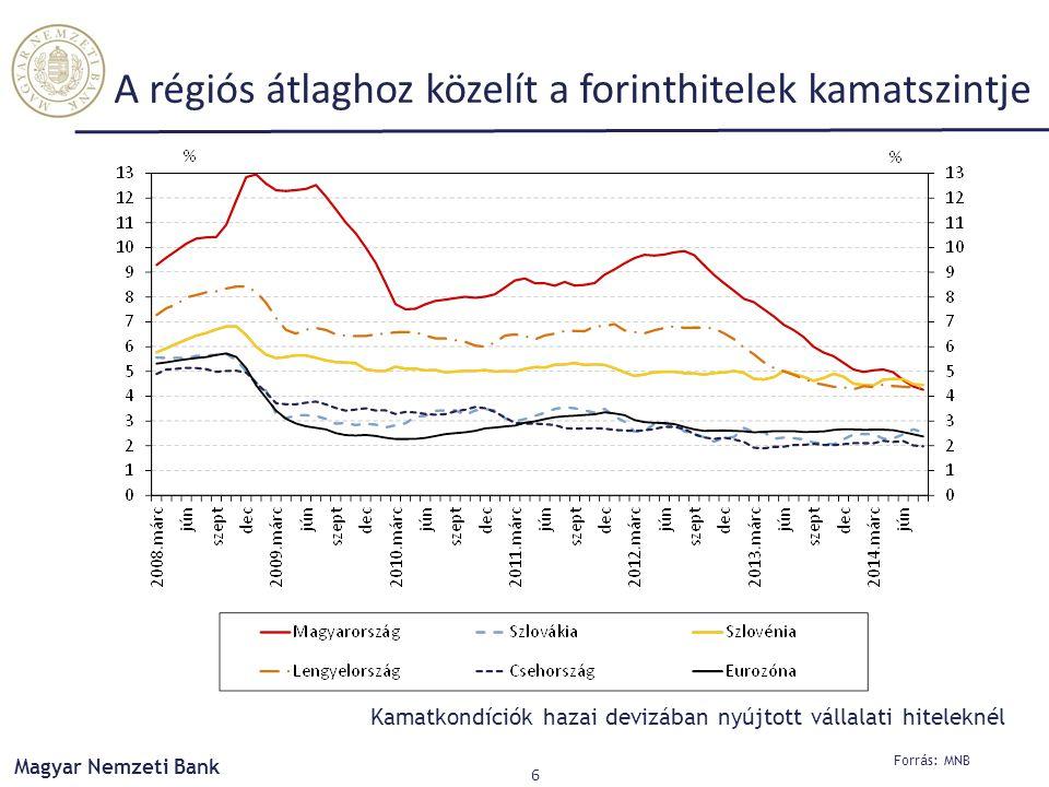 A régiós átlaghoz közelít a forinthitelek kamatszintje