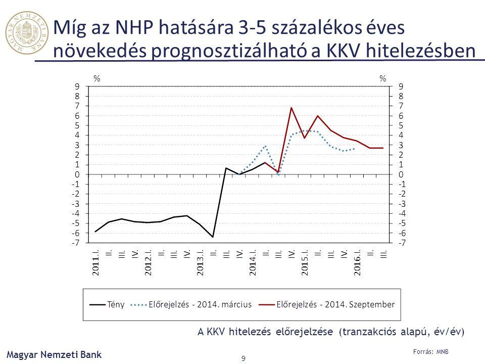 Míg az NHP hatására 3-5 százalékos éves növekedés prognosztizálható a KKV hitelezésben