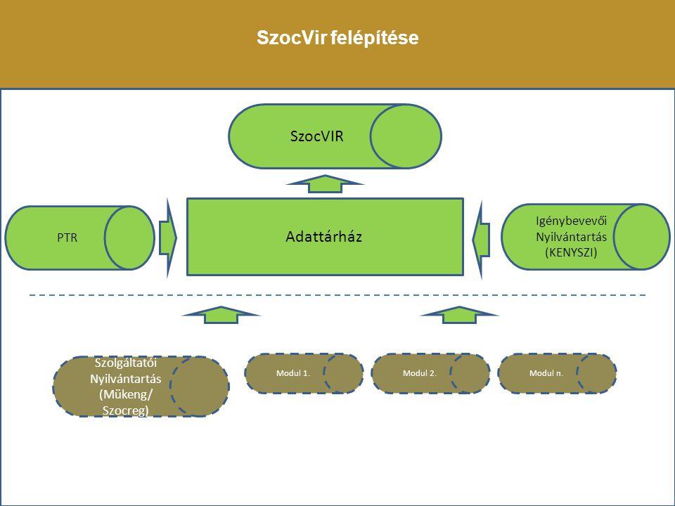 SzocVir felépítése SzocVIR Adattárház