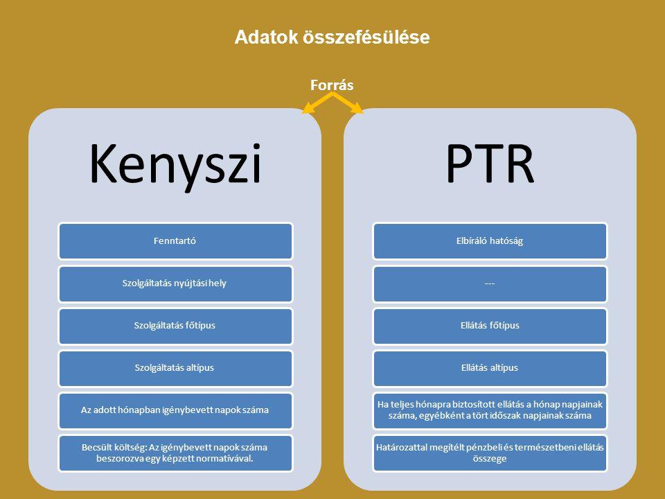 Kenyszi PTR Adatok összefésülése Forrás Fenntartó
