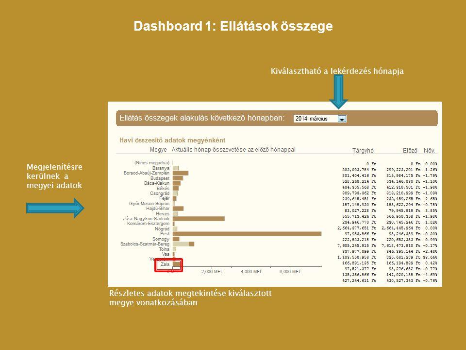 Dashboard 1: Ellátások összege