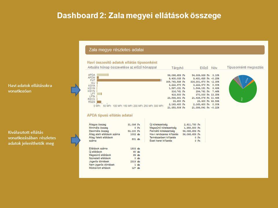 Dashboard 2: Zala megyei ellátások összege