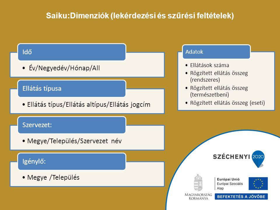 Saiku:Dimenziók (lekérdezési és szűrési feltételek)