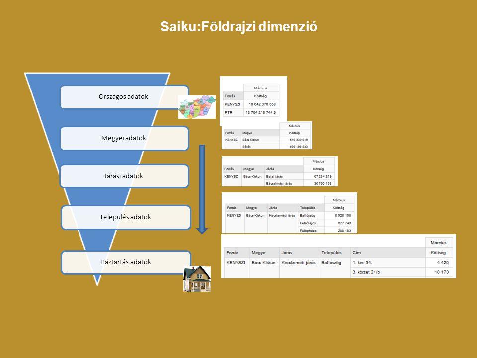 Saiku:Földrajzi dimenzió