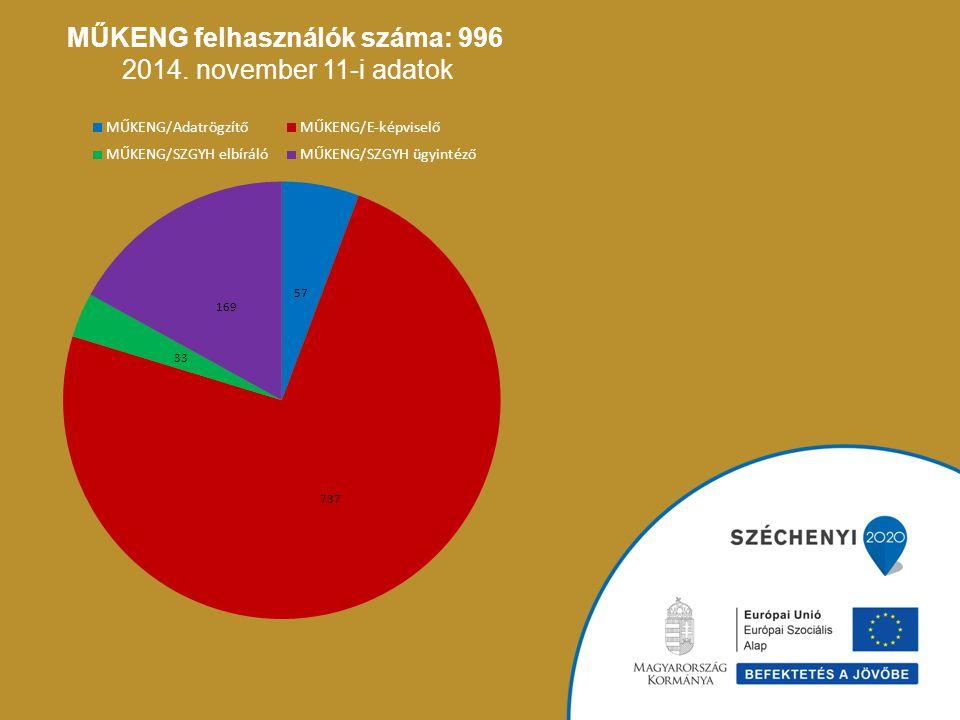 MŰKENG felhasználók száma: 996 2014. november 11-i adatok