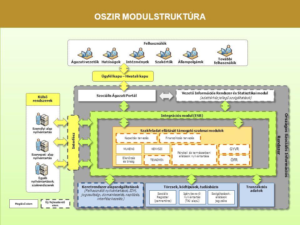OSZIR modulstruktúra Országos Szociális Információs Rendszer GYVR ÖFR