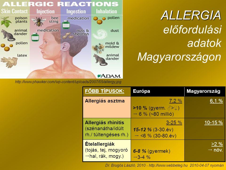 ALLERGIA előfordulási adatok Magyarországon