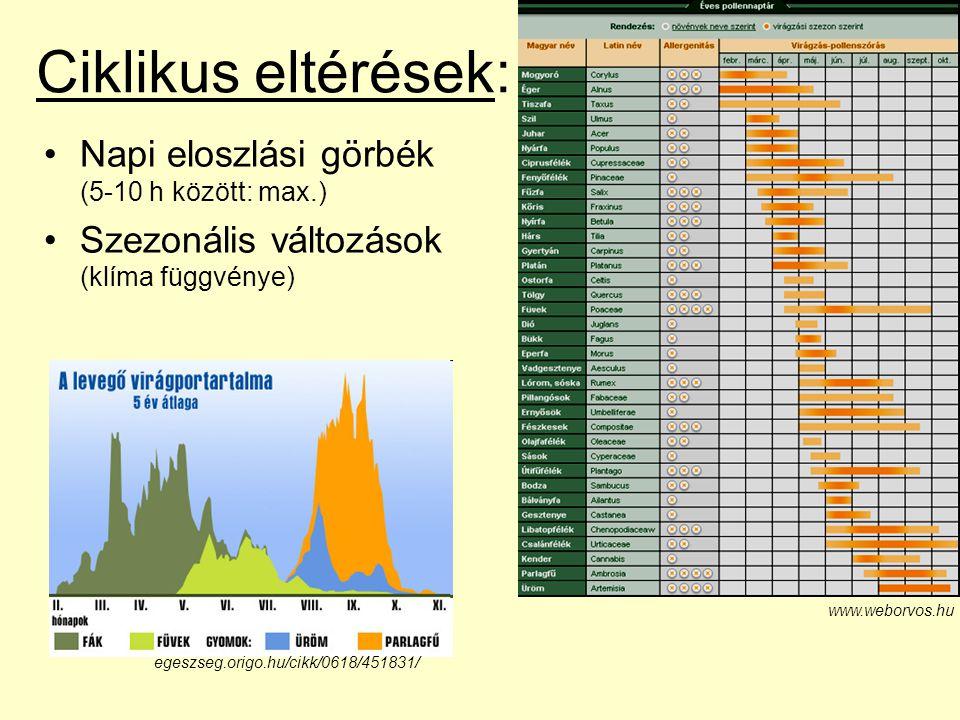 Ciklikus eltérések: Napi eloszlási görbék (5-10 h között: max.)