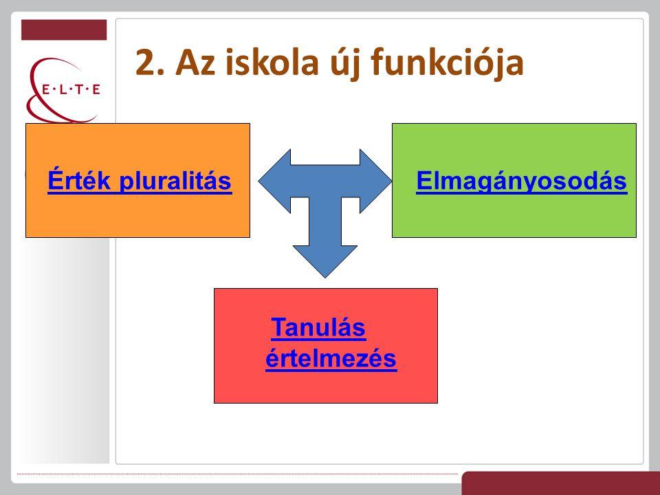 2. Az iskola új funkciója Érték pluralitás Elmagányosodás