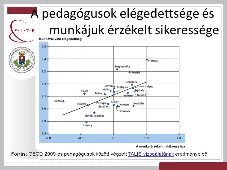 A pedagógusok elégedettsége és munkájuk érzékelt sikeressége