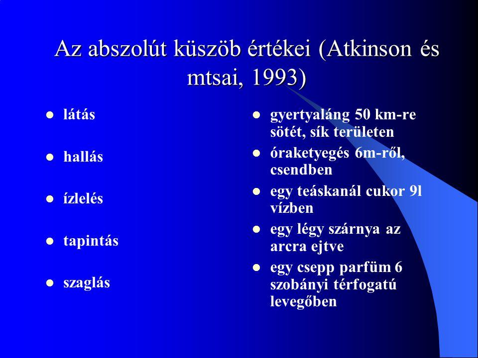 Az abszolút küszöb értékei (Atkinson és mtsai, 1993)