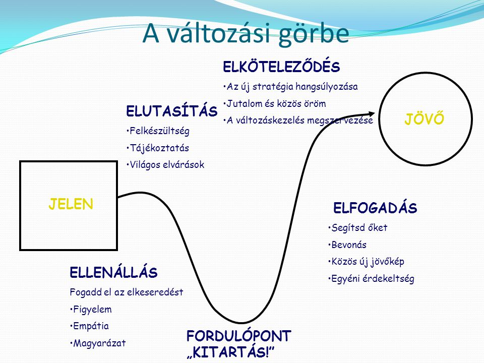 A változási görbe ELKÖTELEZŐDÉS ELUTASÍTÁS JÖVŐ JELEN ELFOGADÁS