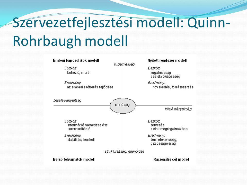 Szervezetfejlesztési modell: Quinn-Rohrbaugh modell