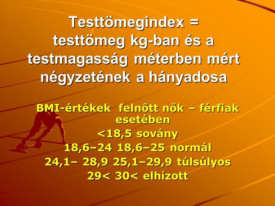 BMI-értékek felnőtt nők – férfiak esetében