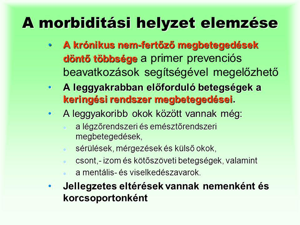 A morbiditási helyzet elemzése