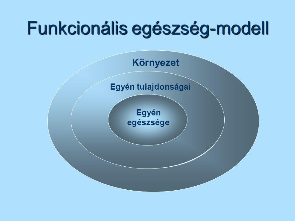 Funkcionális egészség-modell