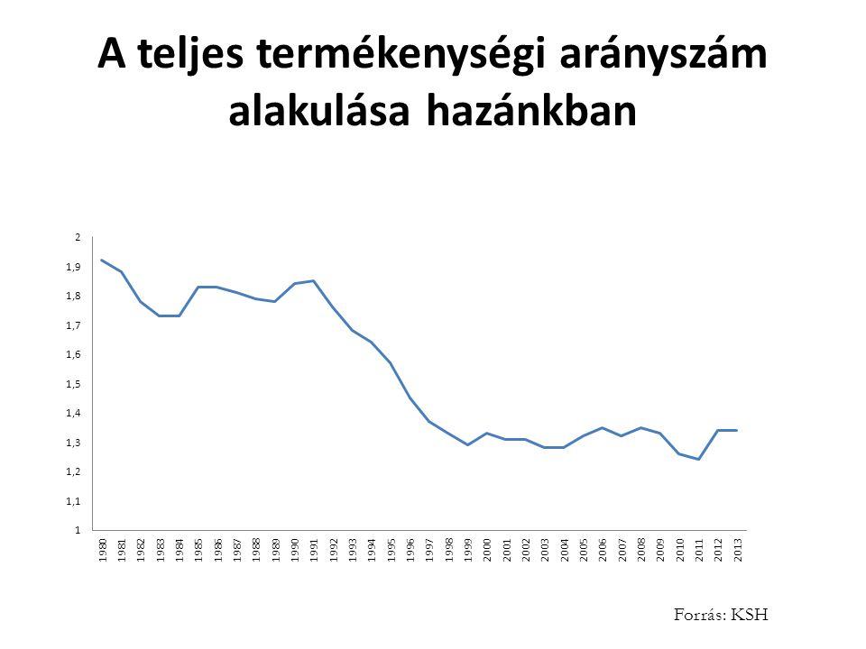 A teljes termékenységi arányszám alakulása hazánkban