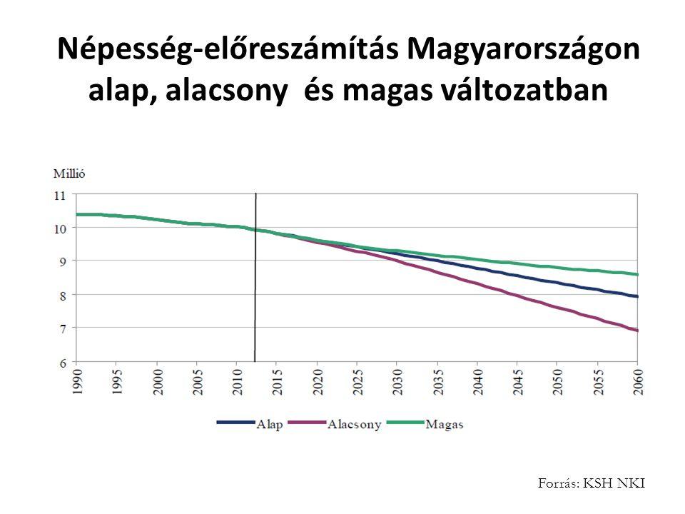 Népesség-előreszámítás Magyarországon alap, alacsony és magas változatban