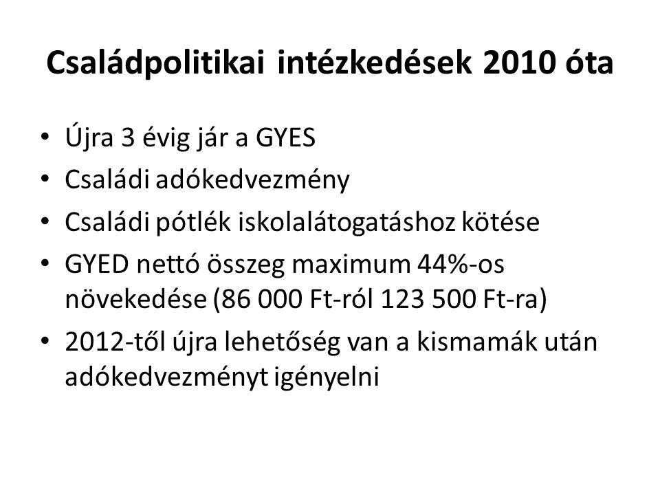 Családpolitikai intézkedések 2010 óta