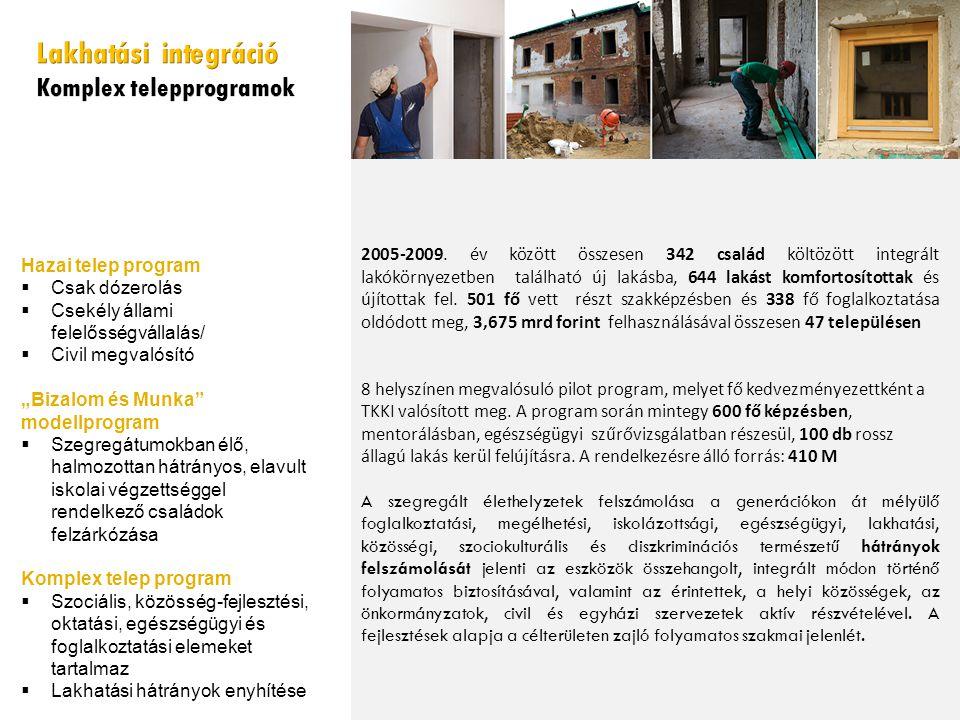 Lakhatási integráció Komplex telepprogramok Hazai telep program