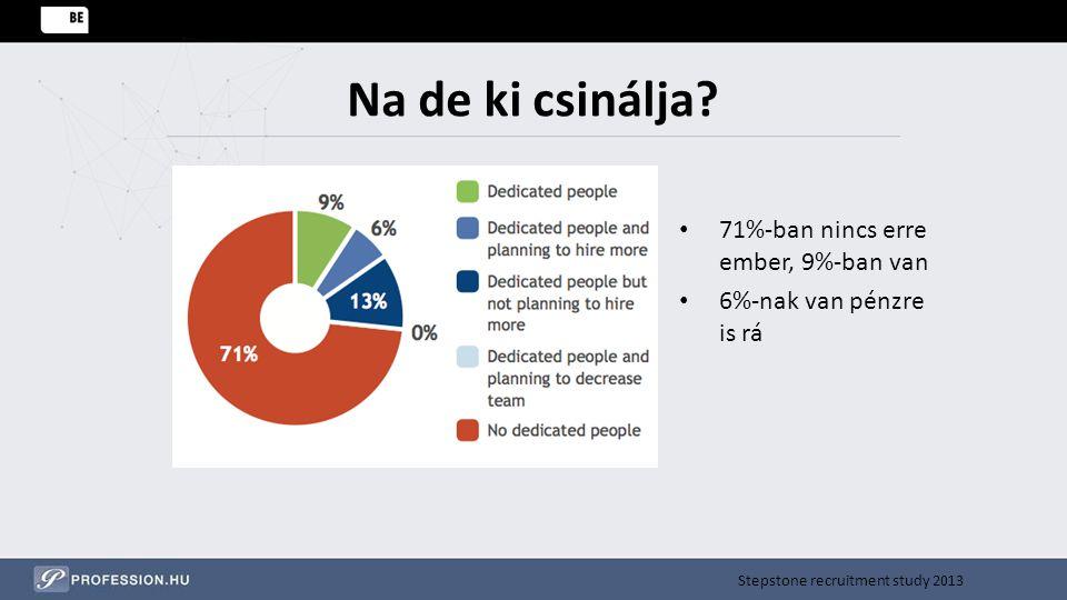 Na de ki csinálja 71%-ban nincs erre ember, 9%-ban van