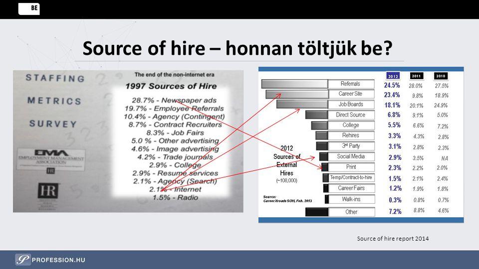 Source of hire – honnan töltjük be