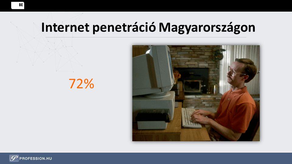 Internet penetráció Magyarországon