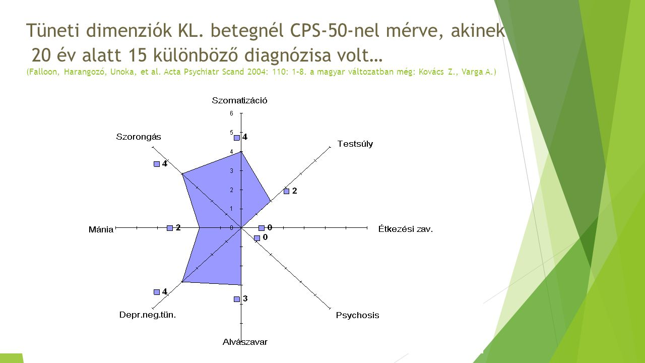 Tüneti dimenziók KL.