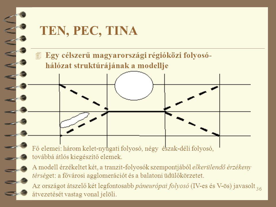 TEN, PEC, TINA Egy célszerű magyarországi régióközi folyosó- hálózat struktúrájának a modellje.