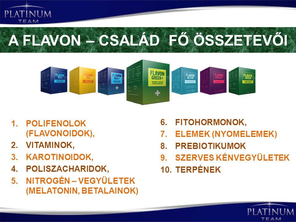 A FLAVON – CSALÁD FŐ ÖSSZETEVŐI