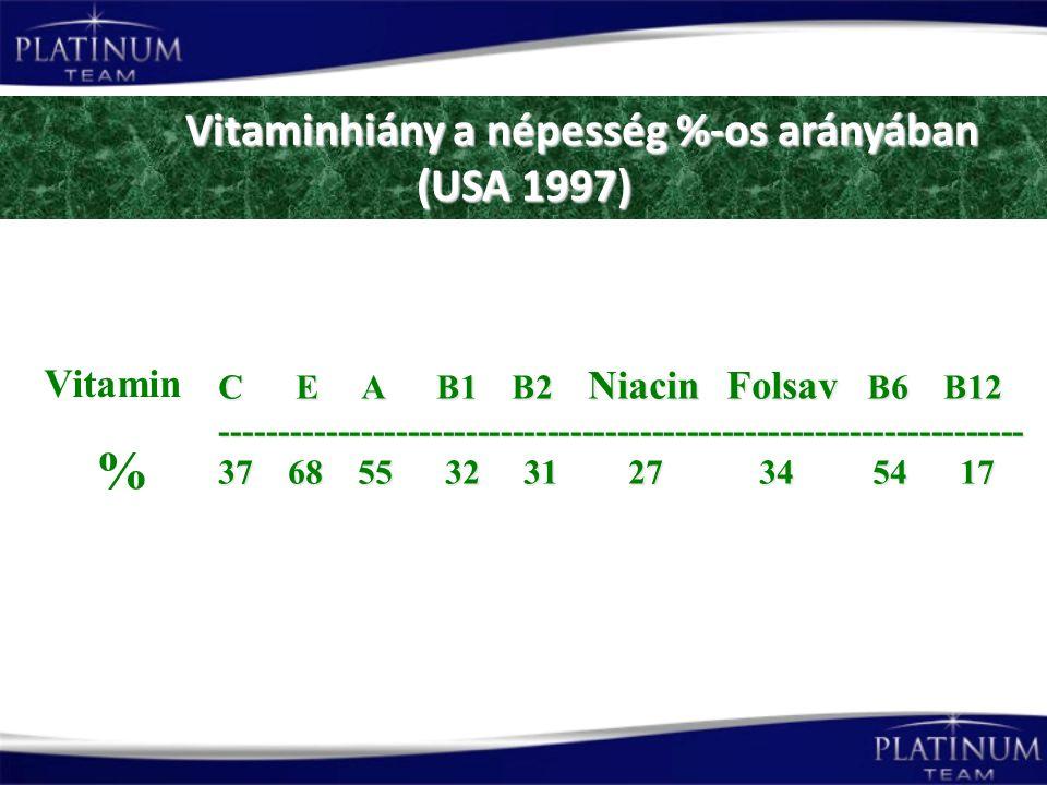 Vitaminhiány a népesség %-os arányában (USA 1997)