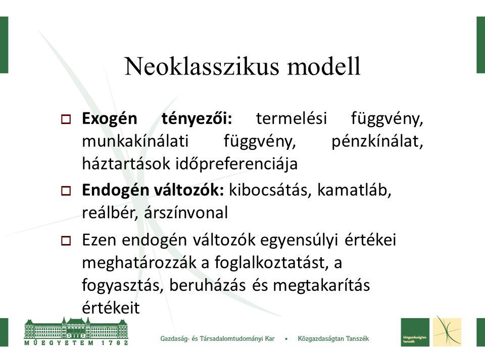 Neoklasszikus modell Exogén tényezői: termelési függvény, munkakínálati függvény, pénzkínálat, háztartások időpreferenciája.