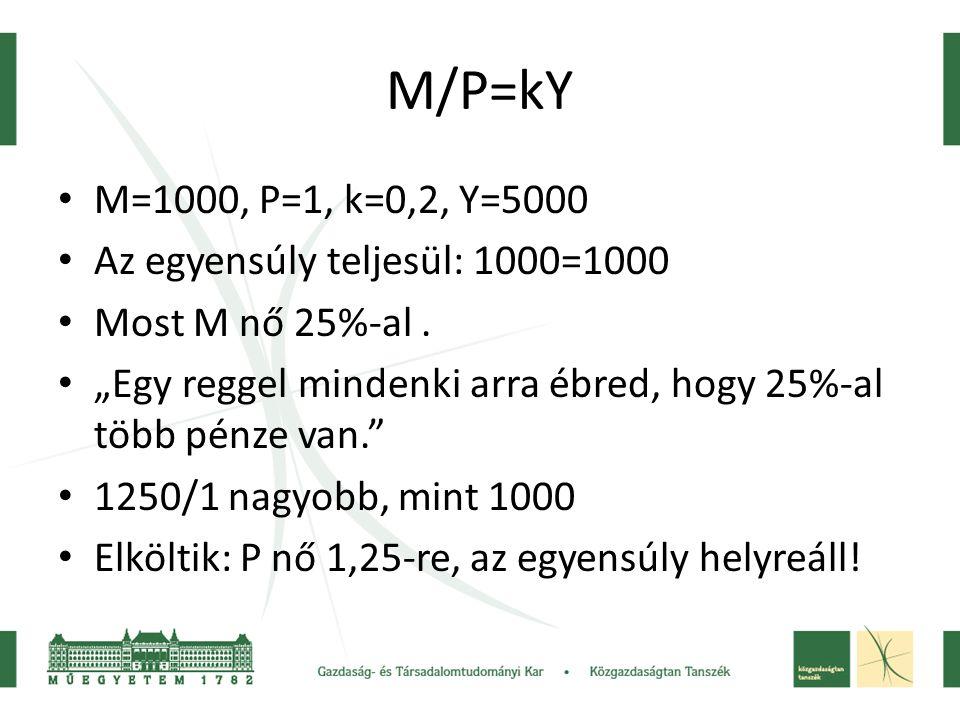 M/P=kY M=1000, P=1, k=0,2, Y=5000 Az egyensúly teljesül: 1000=1000